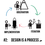 3-Design is a Process